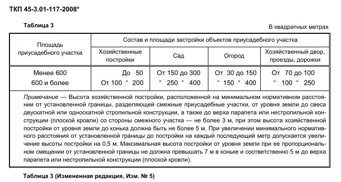 Рекомендуемая площадь объектов приусадебного участка