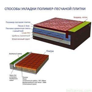 Способы укладки полимерпесчаной тротуарной плитки